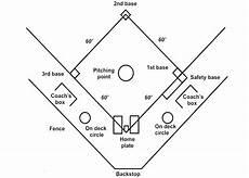 Bentuk Ukuran Lapangan Softball Lengkap Beserta Gambar Dan