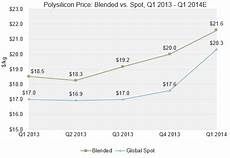 fastest quarterly growth in polysilicon prices since 2010 greentech media