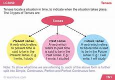 learnhive cbse grade 9 english tenses lessons