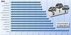 Comparatif Voiture Electrique Univers Moto