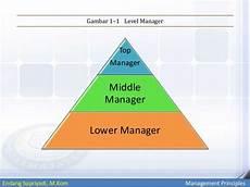 Lecture 2 Manager Dan Lingkungan Eksternal