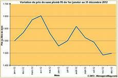 prix du sans plomb 95 variation du prix du sans plomb 95 en en 2012