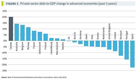 Initial Debt