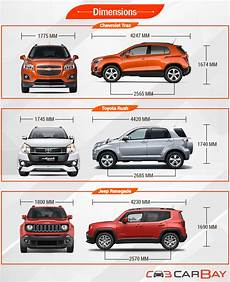 Chevrolet Trax Vs Toyota Vs Jeep Renegade Amerika