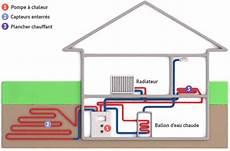 chauffage geothermie prix fonctionnement et principe pompe 224 chaleur g 233 othermique