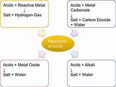 chemical properties of acids spm chemistry