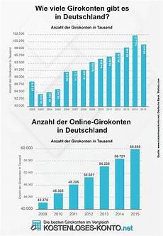 girokonto vergleich 2018 wie viele girokonten gibt es in deutschland