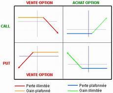 Les Options Formation Bourse Zone Bourse