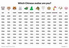 chinesische sternzeichen tabelle what the zodiac means insider