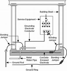 grounding guide for test and measurement devices national instruments