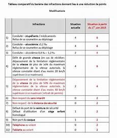 perte de points permis probatoire perte 1 point permis probatoire permis probatoire d