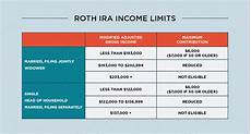 roth ira rules what you need to know in 2019 intuit turbo blog