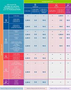 O2 Kombi Vorteil - o2 kombi vorteil matrix tabelle 220 bersicht