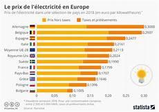 comparaison prix electricité graphique le prix de l 233 lectricit 233 en europe statista