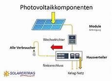 photovoltaikanlagen k 228 rnten villach land solarertrag