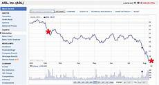 Aol Stock Price History Chart Aol Stock Market Charts Free And More Pay For Recycling