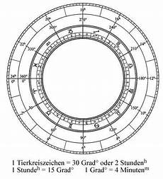 5 Grad Gefälle Auf 1 Meter - die berechnungsgrundlagen des horoskops astrodienst
