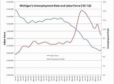 state of michigan unemployment website