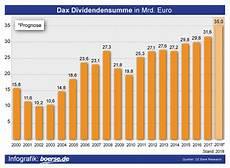 Bmw Dividende 2018 Auszahlung - deutsche telekom aktie dividende 2019 auszahlung werfen