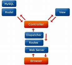 cakephp framework web development services web developer