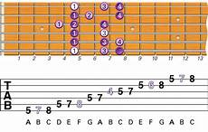 how to learn guitar scale what are the best beginner guitar scales to learn