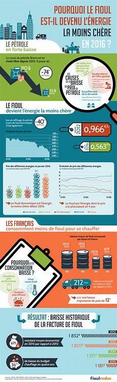 Le Fioul 233 Nergie La Moins Ch 232 Re En 2016 Infographie