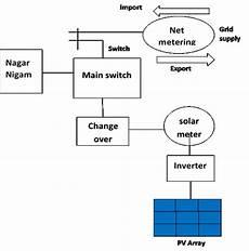 circuit diagram of rooftop pv plant with a net metering meter download scientific diagram
