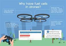 Autocraft Motorcycle Battery Application Chart Unternehmen Will Multicopter Mit Brennstoffzellen
