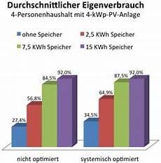 mit dem eigenverbrauch solarstrom die pv rendite erh 246 hen