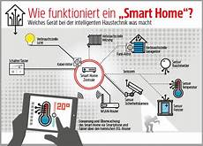 so funktioniert smart home intelligent modernisieren mit