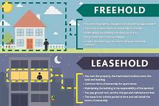 leasehold vs freehold the differences and what to