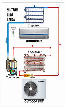split wall piping diagram refrigeration air conditioning