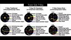 7 Way Semi Trailer Wiring Diagram Trailer Wiring