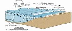 when do waves stop forming in the ocean is there a specific area in the ocean where the water