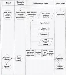 contoh proses pembuatan laporan keuangan contoh laporan audit internal perusahaan tugas
