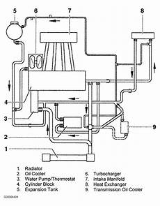 online service manuals 1992 audi quattro electronic valve timing audi tt 2002 engine diagram 2002 audi tt serpentine