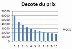 Le Cing Car Passe Partout Calcul De La D 233 Cote D Un