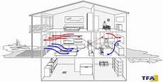 Kalte Wohnung Tipps by Tipps Wie Geht Richtig L 252 Ften Tfa Dostmann