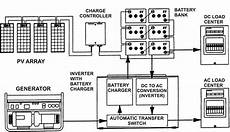 rv inverter charger wiring diagram sle wiring diagram sle