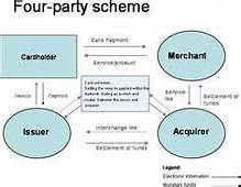 Authorization Clearing And Settlement How MasterCard