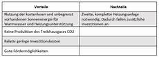 Vor Und Nachteile Sonnenenergie - solarthermie mit der sonne 246 kologisch und g 252 nstig heizen