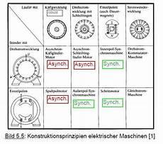 Drehstrom Kommutatormaschine Ist Synchron Oder Asynchron