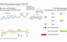 Marktmeinungmensch Studien Statistik Der