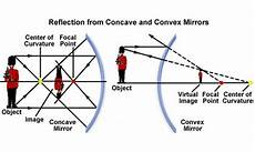 images formed by concave and convex mirrors and