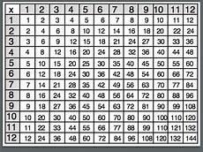 multiplication times table chart 1 12 templates loving printable