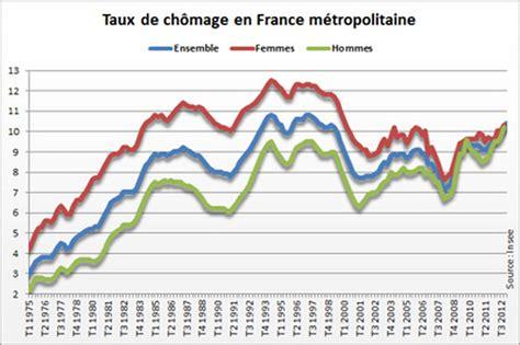 Taux De Chomage En France