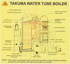 Jendela Dunia Komponen Komponen Utama Boiler Pipa Air