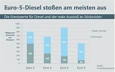 H 228 Ufige Fragen Diesel Abgasskandal Nachr 252 Stung Und