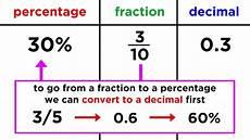converting between fractions decimals and percentages