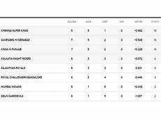 ipl points table ipl points table 2018 sunrisers hyderabad remains to be